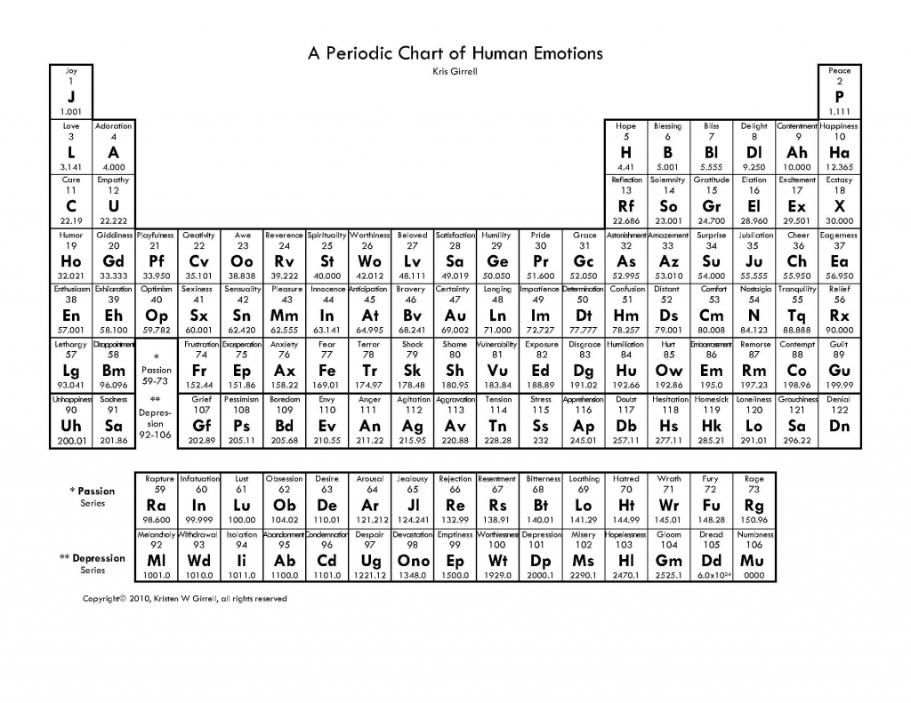 A_Periodic_Chart_of_Human_Emotions